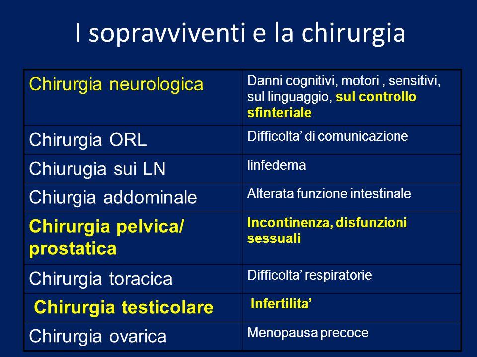 I sopravviventi e la chirurgia Chirurgia neurologica Danni cognitivi, motori, sensitivi, sul linguaggio, sul controllo sfinteriale Chirurgia ORL Diffi