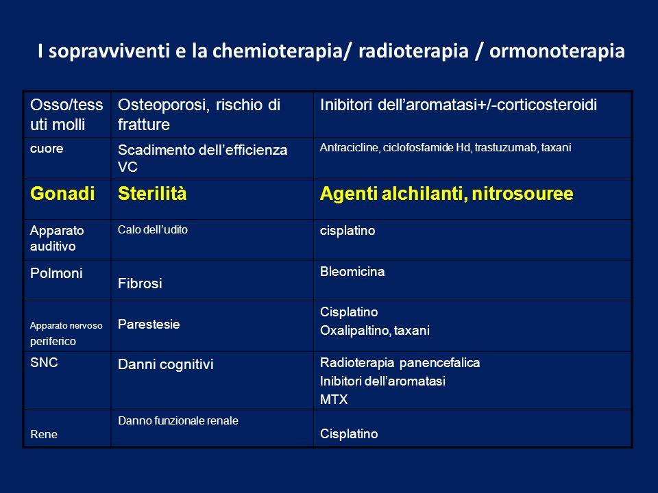 I sopravviventi e la chemioterapia/ radioterapia / ormonoterapia Osso/tess uti molli Osteoporosi, rischio di fratture Inibitori dellaromatasi+/-cortic
