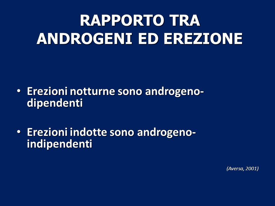 Erezioni notturne sono androgeno- dipendenti Erezioni notturne sono androgeno- dipendenti Erezioni indotte sono androgeno- indipendenti Erezioni indot