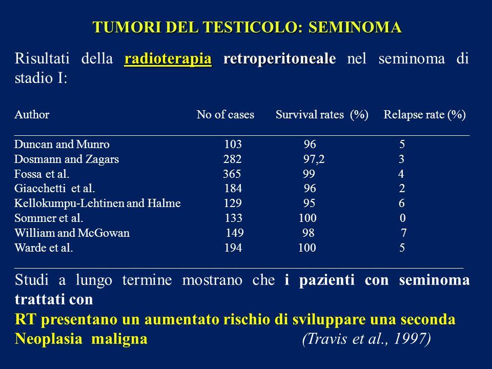 radioterapia retroperitoneal Risultati della radioterapia retroperitoneale nel seminoma di stadio I: Author No of cases Survival rates (%) Relapse rat