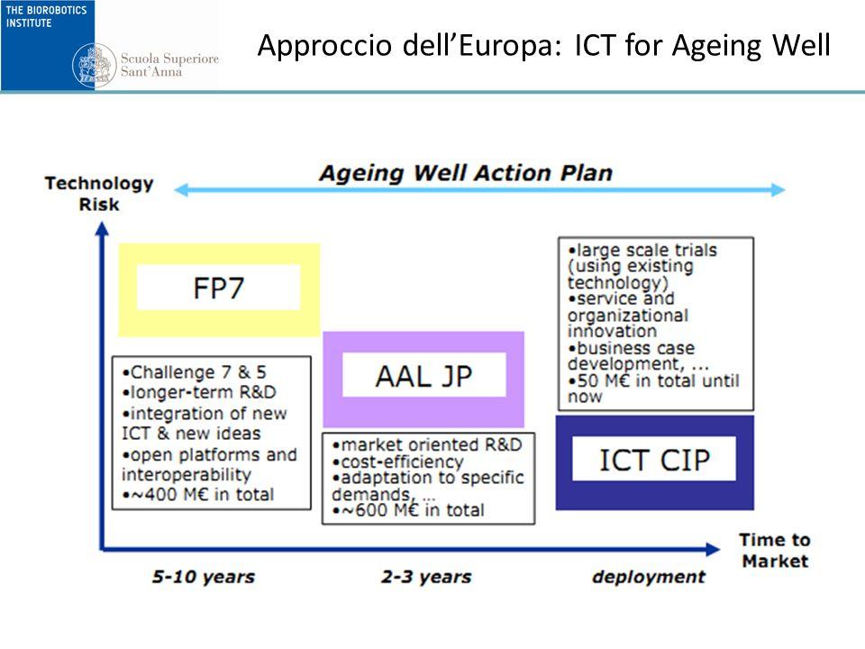 Fattore umano nella tecnologia Approccio User centred design Coinvolgimento di team multidisciplinari (utenti anziani, caregivers, familiari, operatori, etc.) nella progettazione Valutazione e verifica dellaccettabilità e usabilità delle tecnologie