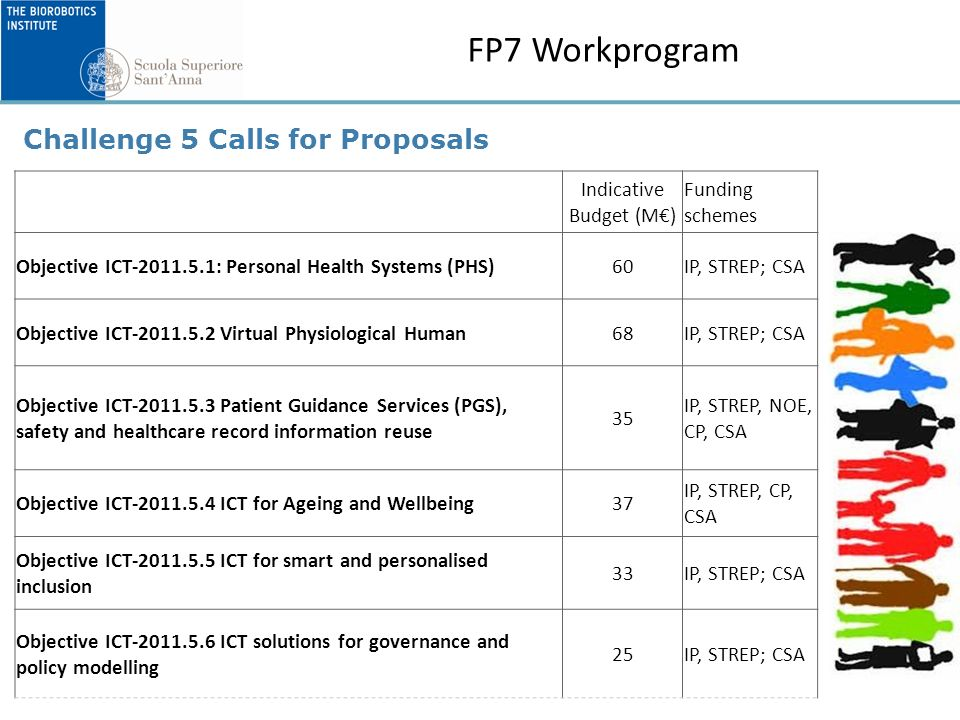 FP7 Workprogram Indicative Budget (M) Funding schemes Objective ICT-2011.5.1: Personal Health Systems (PHS)60IP, STREP; CSA Objective ICT-2011.5.2 Virtual Physiological Human68IP, STREP; CSA Objective ICT-2011.5.3 Patient Guidance Services (PGS), safety and healthcare record information reuse 35 IP, STREP, NOE, CP, CSA Objective ICT-2011.5.4 ICT for Ageing and Wellbeing37 IP, STREP, CP, CSA Objective ICT-2011.5.5 ICT for smart and personalised inclusion 33IP, STREP; CSA Objective ICT-2011.5.6 ICT solutions for governance and policy modelling 25IP, STREP; CSA Challenge 5 Calls for Proposals