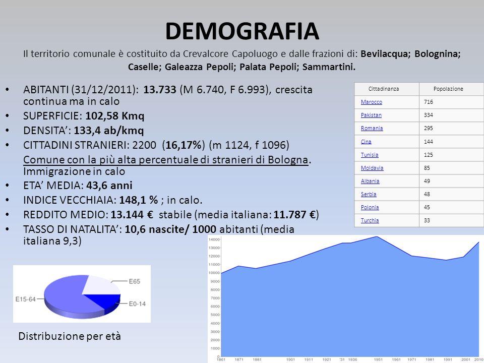 DEMOGRAFIA ABITANTI (31/12/2011): 13.733 (M 6.740, F 6.993), crescita continua ma in calo SUPERFICIE: 102,58 Kmq DENSITA: 133,4 ab/kmq CITTADINI STRAN