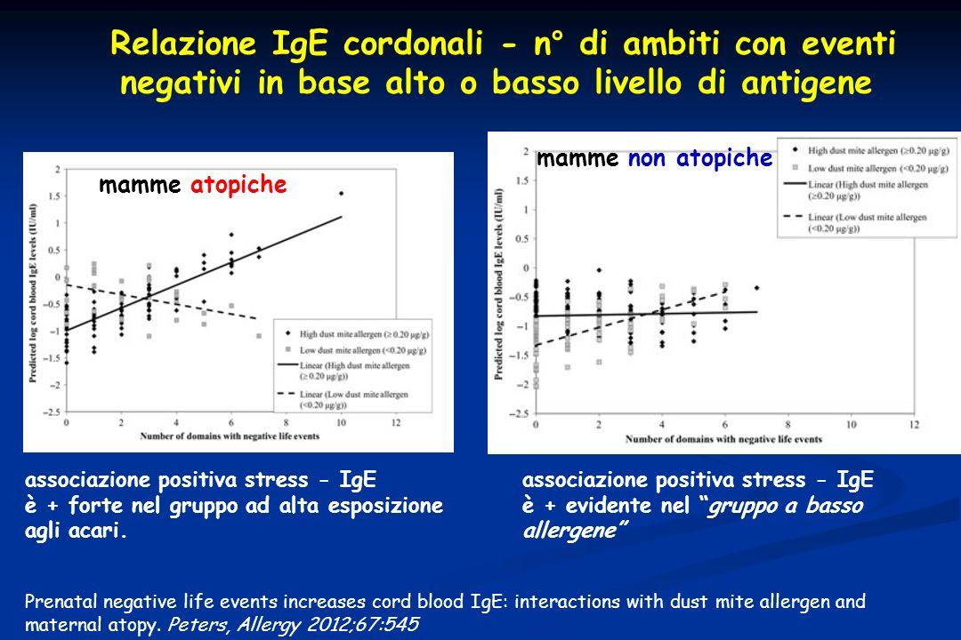 Relazione IgE cordonali - n° di ambiti con eventi negativi in base alto o basso livello di antigene Prenatal negative life events increases cord blood