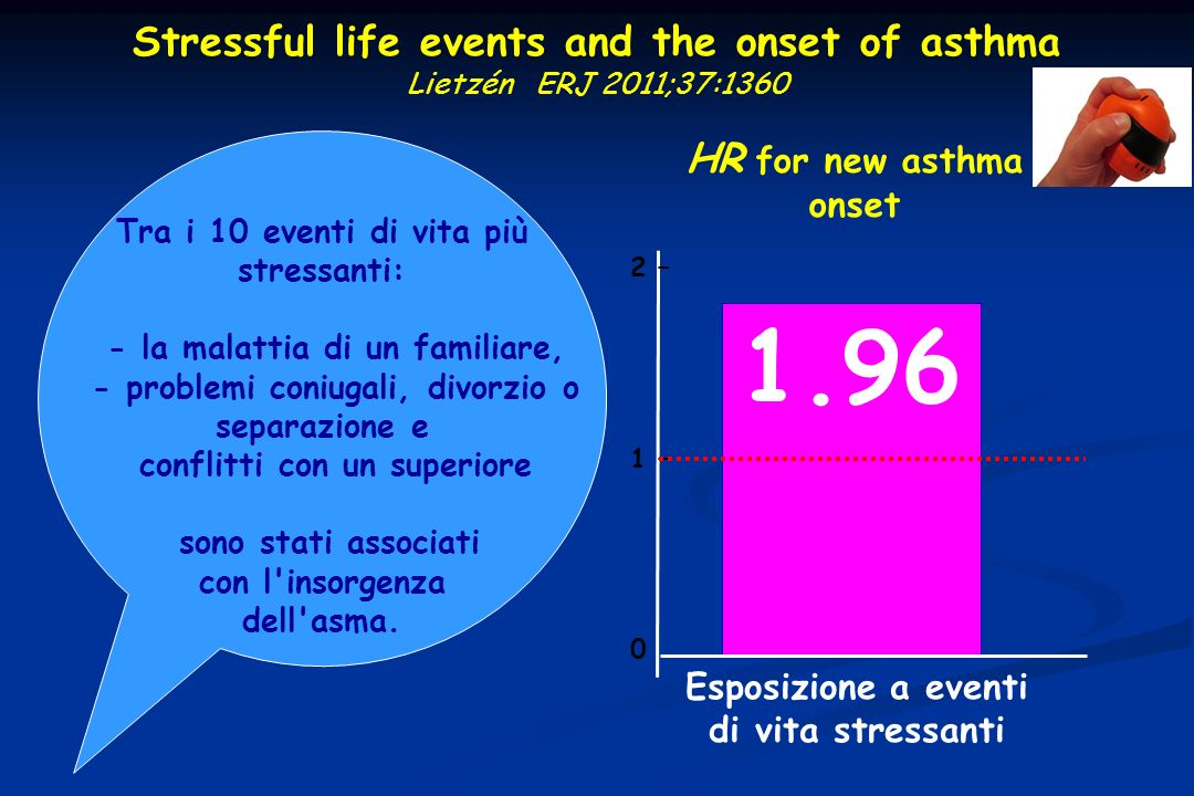 Stressful life events and the onset of asthma Lietzén ERJ 2011;37:1360 2 – 1 – 0 1.96 HR for new asthma onset Tra i 10 eventi di vita più stressanti: