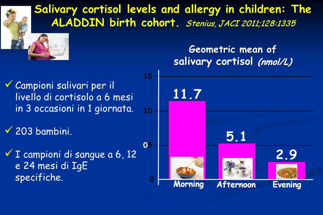 Campioni salivari per il livello di cortisolo a 6 mesi in 3 occasioni in 1 giornata. 203 bambini. I campioni di sangue a 6, 12 e 24 mesi di IgE specif