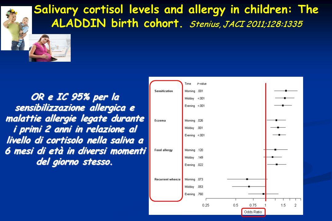 OR e IC 95% per la sensibilizzazione allergica e malattie allergie legate durante i primi 2 anni in relazione al livello di cortisolo nella saliva a 6