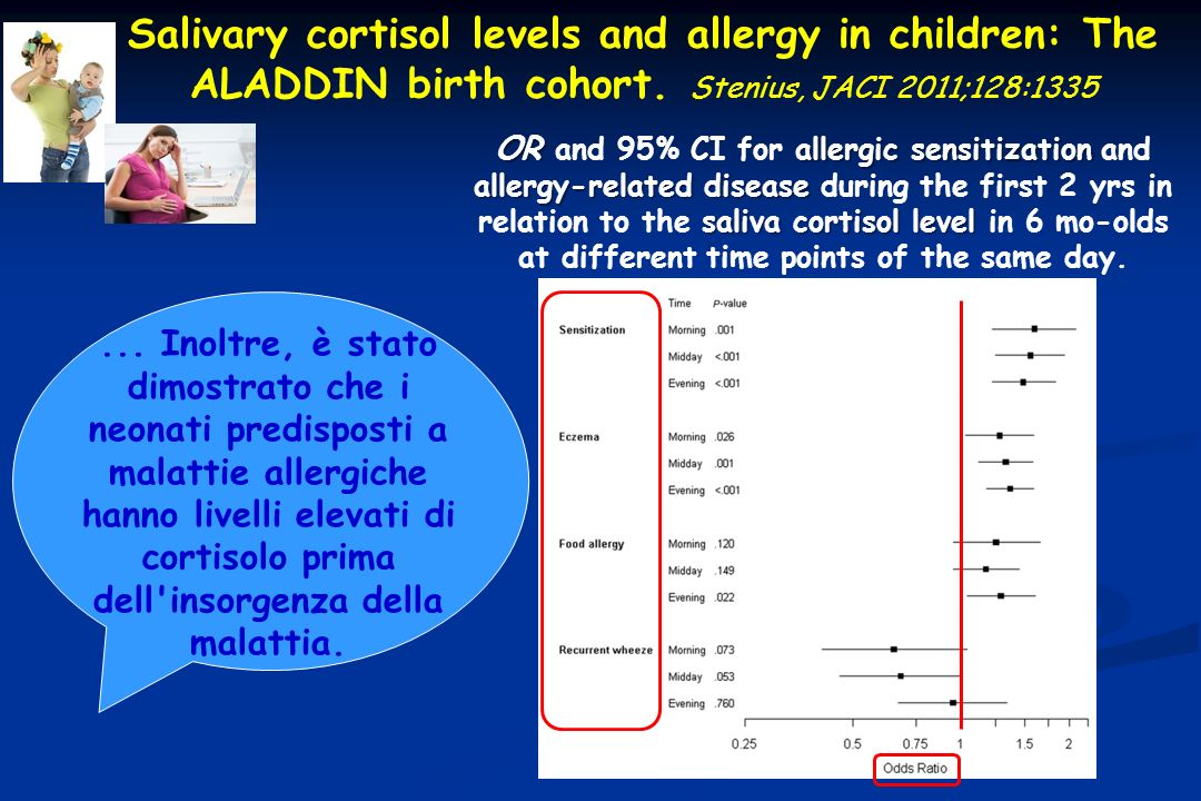 Salivary cortisol levels and allergy in children: The ALADDIN birth cohort. Stenius, JACI 2011;128:1335 OR allergic sensitization allergy-related dise