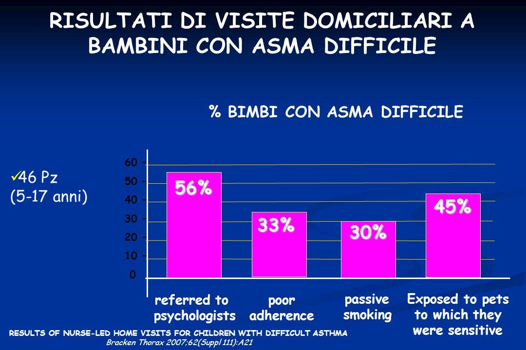 RISULTATI DI VISITE DOMICILIARI A BAMBINI CON ASMA DIFFICILE 46 Pz (5-17 anni) 60 – 50 – 40 – 30 – 20 – 10 – 0 % BIMBI CON ASMA DIFFICILE 56% 33% 30%
