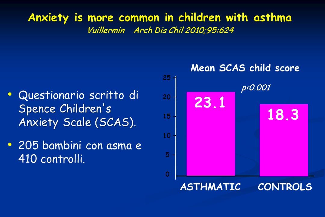Anxiety is more common in children with asthma Vuillermin Arch Dis Chil 2010;95:624 Spence Children's Anxiety Scale (SCAS) Questionario scritto di Spe