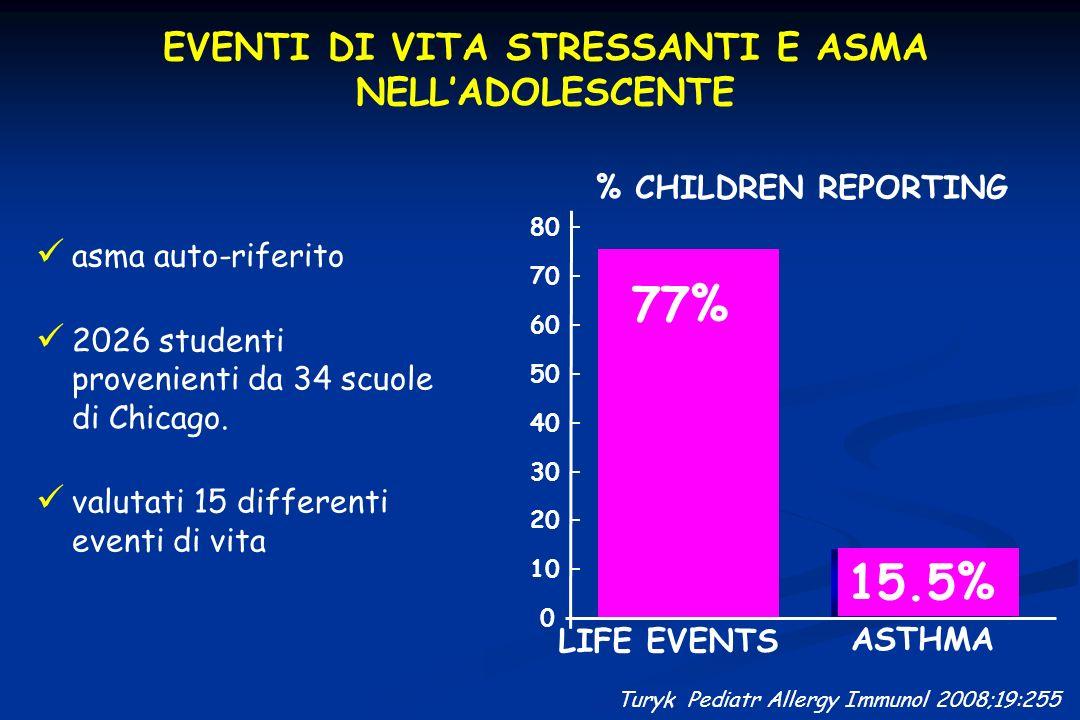 EVENTI DI VITA STRESSANTI E ASMA NELLADOLESCENTE asma auto-riferito 2026 studenti provenienti da 34 scuole di Chicago. valutati 15 differenti eventi d