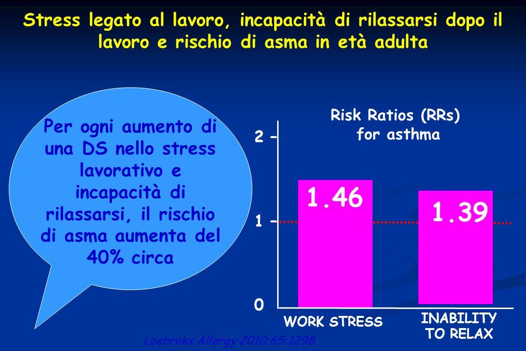 Stress legato al lavoro, incapacità di rilassarsi dopo il lavoro e rischio di asma in età adulta Risk Ratios (RRs) for asthma 2 – 1 – 0 1.46 1.39 WORK