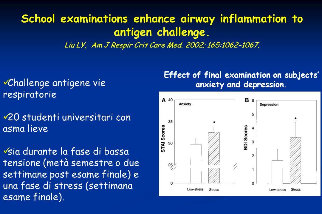 School examinations enhance airway inflammation to antigen challenge. Liu LY, Am J Respir Crit Care Med. 2002; 165:1062–1067. Challenge antigene vie r