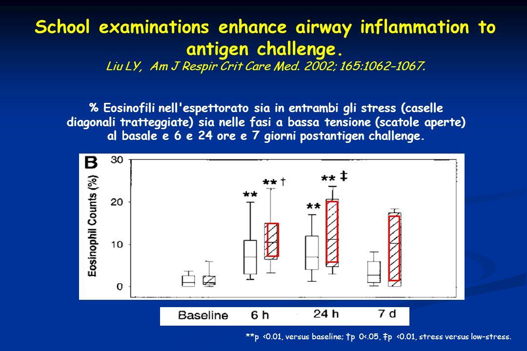 School examinations enhance airway inflammation to antigen challenge. Liu LY, Am J Respir Crit Care Med. 2002; 165:1062–1067. % Eosinofili nell'espett