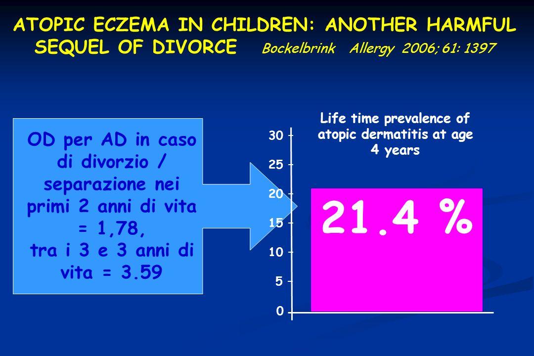 Life time prevalence of atopic dermatitis at age 4 years 21.4 % 30 – 25 – 20 – 15 – 10 – 5 – 0 OD per AD in caso di divorzio / separazione nei primi 2