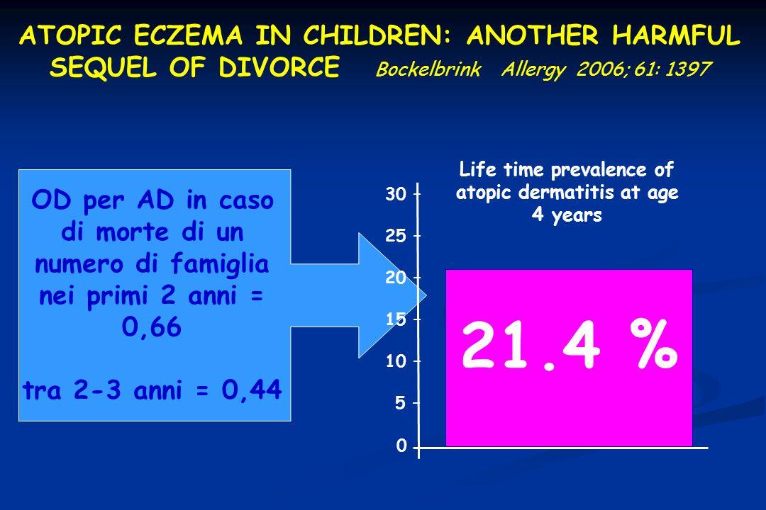 Life time prevalence of atopic dermatitis at age 4 years 21.4 % 30 – 25 – 20 – 15 – 10 – 5 – 0 OD per AD in caso di morte di un numero di famiglia nei