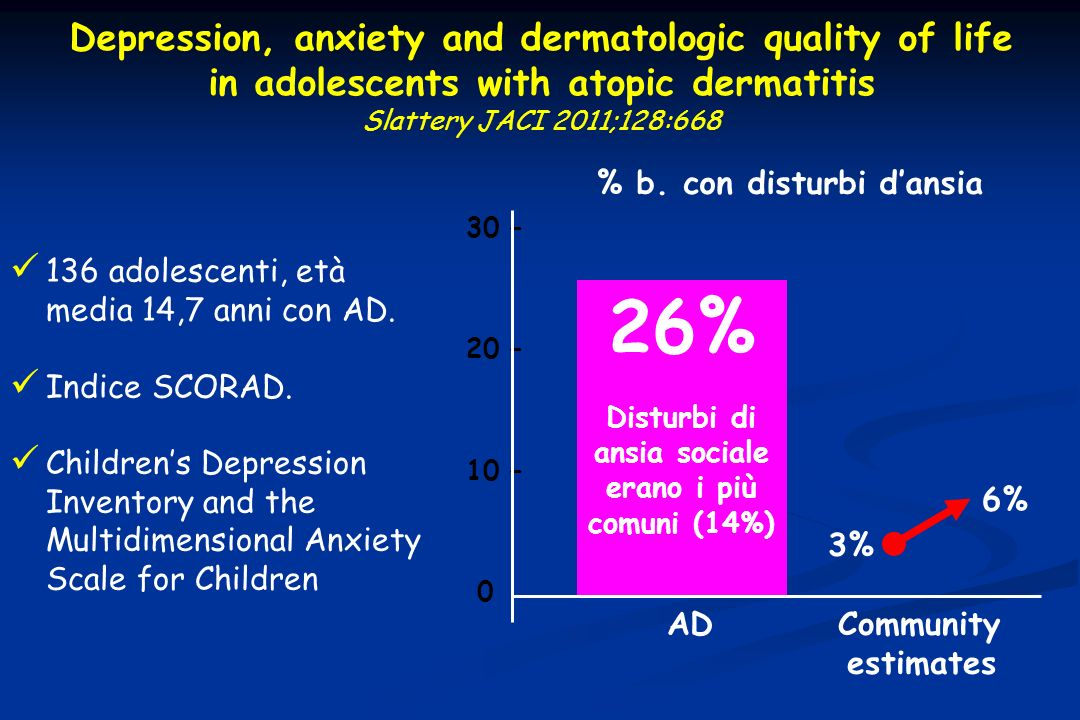 Depression, anxiety and dermatologic quality of life in adolescents with atopic dermatitis Slattery JACI 2011;128:668 136 adolescenti, età media 14,7