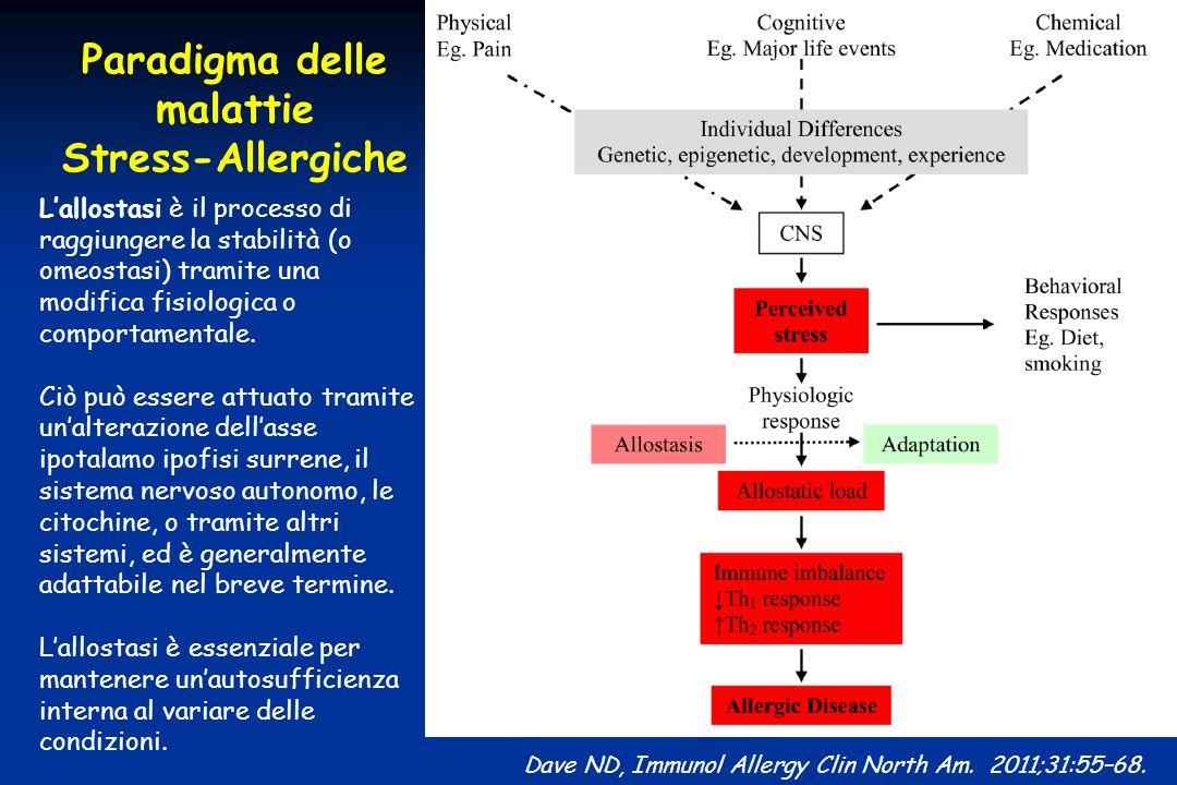 Paradigma delle malattie Stress-Allergiche Dave ND, Immunol Allergy Clin North Am. 2011;31:55–68. Lallostasi è il processo di raggiungere la stabilità