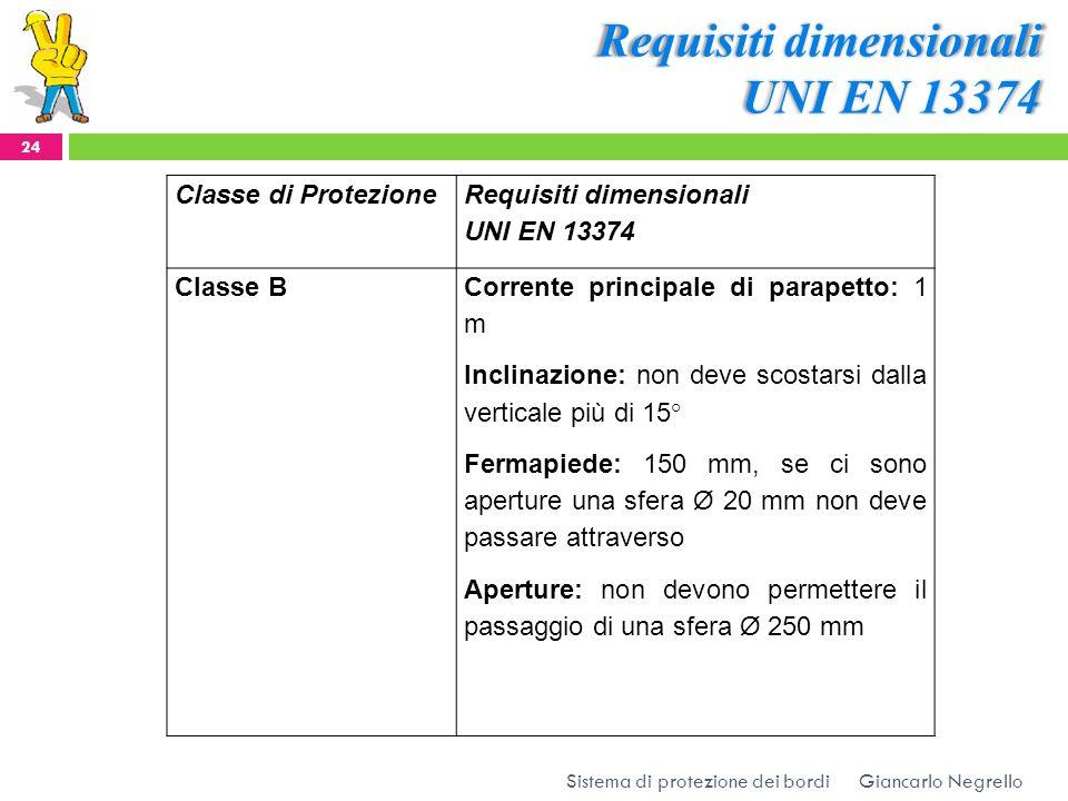 Requisiti dimensionali UNI EN 13374 Giancarlo Negrello 24 Sistema di protezione dei bordi Classe di Protezione Requisiti dimensionali UNI EN 13374 Cla