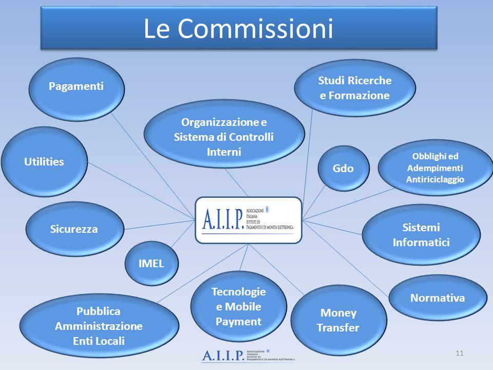 Pagamenti Organizzazione e Sistema di Controlli Interni Studi Ricerche e Formazione Gdo Utilities Money Transfer Sistemi Informatici Pubblica Amminist
