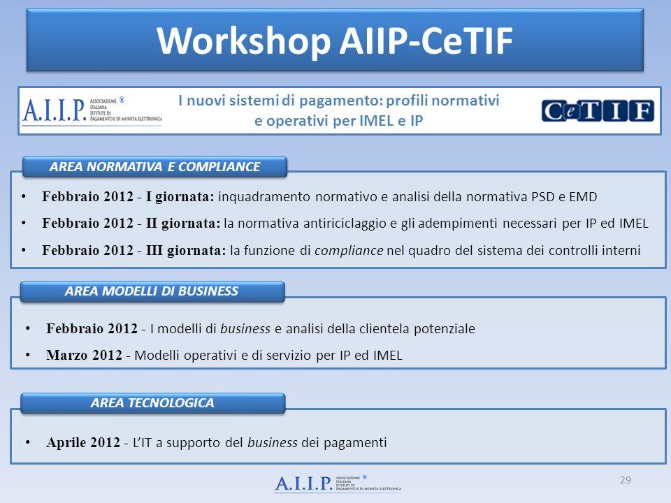 Workshop AIIP-CeTIF I nuovi sistemi di pagamento: profili normativi e operativi per IMEL e IP AREA NORMATIVA E COMPLIANCEAREA MODELLI DI BUSINESSAREA