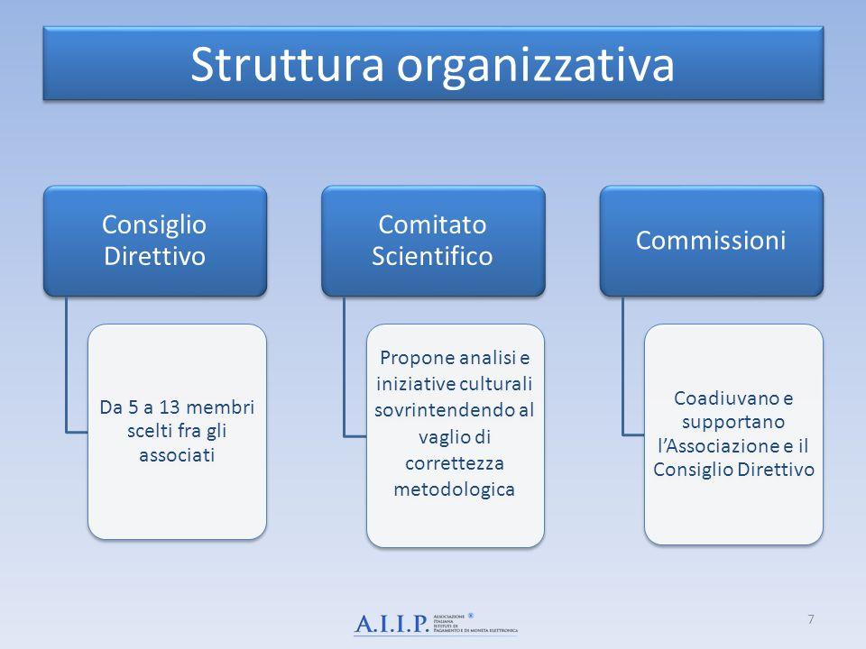 Struttura organizzativa Consiglio Direttivo Da 5 a 13 membri scelti fra gli associati Comitato Scientifico Propone analisi e iniziative culturali sovr