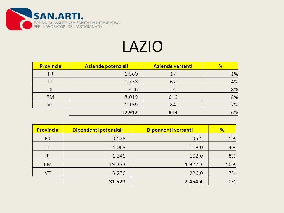 LAZIO Provincia Aziende potenzialiAziende versanti% FR 1.560171% LT 1.738624% RI 436348% RM 8.0196168% VT 1.159847% 12.9128136% Provincia Dipendenti p