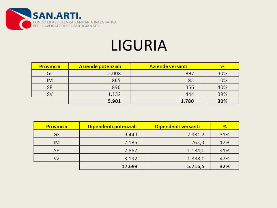 LIGURIA Provincia Aziende potenzialiAziende versanti% GE 3.008 89730% IM 865 8310% SP 896 35640% SV 1.132 44439% 5.901 1.78030% Provincia Dipendenti p