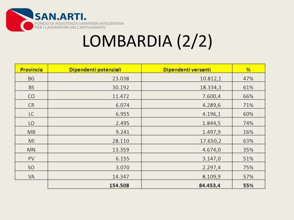LOMBARDIA (2/2) Provincia Dipendenti potenzialiDipendenti versanti% BG 23.038 10.812,147% BS 30.192 18.334,361% CO 11.472 7.600,466% CR 6.074 4.289,67