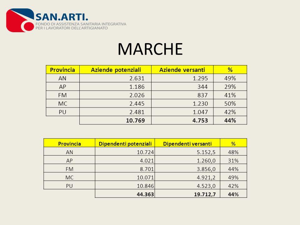 MARCHE Provincia Aziende potenzialiAziende versanti% AN 2.631 1.29549% AP 1.186 34429% FM 2.026 83741% MC 2.445 1.23050% PU 2.481 1.04742% 10.769 4.75