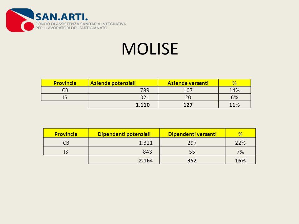 MOLISE Provincia Aziende potenzialiAziende versanti% CB 78910714% IS 321206% 1.11012711% Provincia Dipendenti potenzialiDipendenti versanti% CB 1.3212