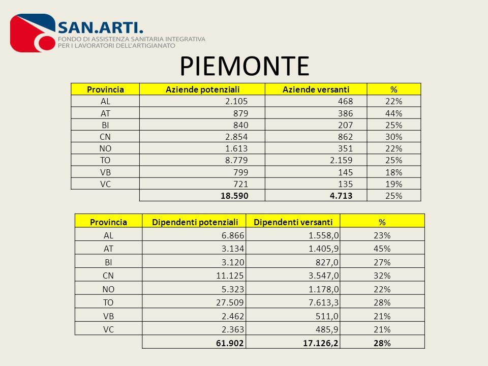 PIEMONTE Provincia Aziende potenzialiAziende versanti% AL 2.105 46822% AT 879 38644% BI 840 20725% CN 2.854 86230% NO 1.613 35122% TO 8.779 2.15925% V