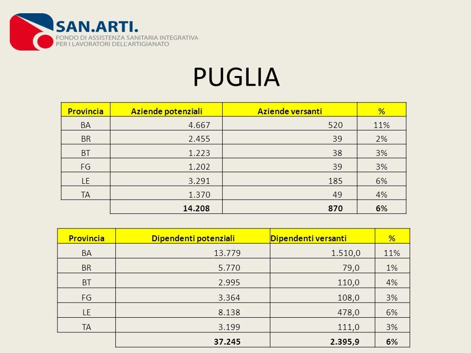 PUGLIA Provincia Aziende potenzialiAziende versanti% BA 4.667 52011% BR 2.455 392% BT 1.223 383% FG 1.202 393% LE 3.291 1856% TA 1.370 494% 14.208 870