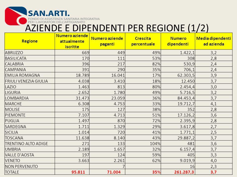 AZIENDE E DIPENDENTI PER REGIONE (2/2)
