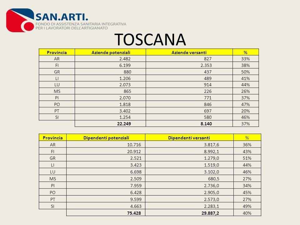 TOSCANA Provincia Aziende potenzialiAziende versanti% AR 2.482 82733% FI 6.199 2.35338% GR 880 43750% LI 1.206 48941% LU 2.073 91444% MS 865 22626% PI