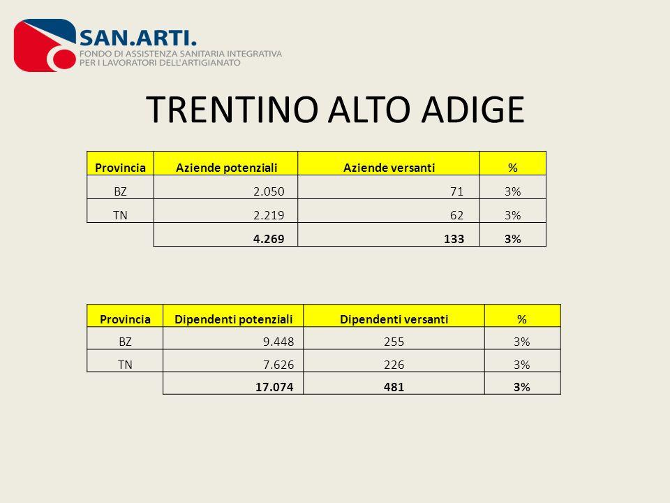 TRENTINO ALTO ADIGE Provincia Aziende potenzialiAziende versanti% BZ 2.050 713% TN 2.219 623% 4.269 1333% Provincia Dipendenti potenzialiDipendenti ve