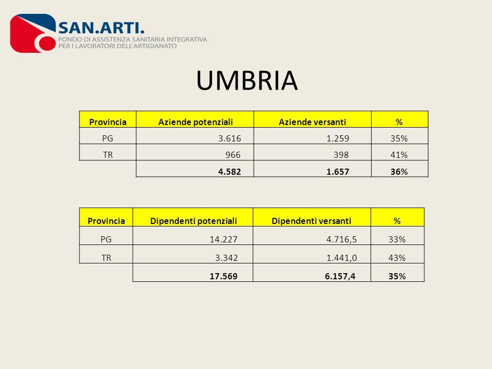 UMBRIA Provincia Aziende potenzialiAziende versanti% PG 3.616 1.25935% TR 966 39841% 4.582 1.65736% Provincia Dipendenti potenzialiDipendenti versanti