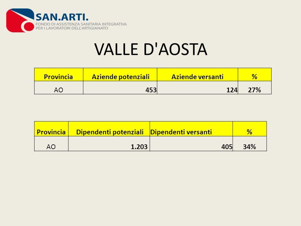 VALLE D'AOSTA Provincia Aziende potenzialiAziende versanti% AO45312427% Provincia Dipendenti potenzialiDipendenti versanti% AO 1.20340534%