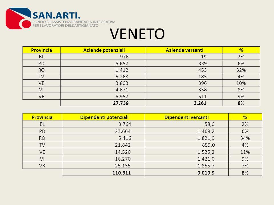 VENETO Provincia Aziende potenziali Aziende versanti% BL 976 192% PD 5.657 3396% RO 1.412 45332% TV 5.263 1854% VE 3.803 39610% VI 4.671 3588% VR 5.95