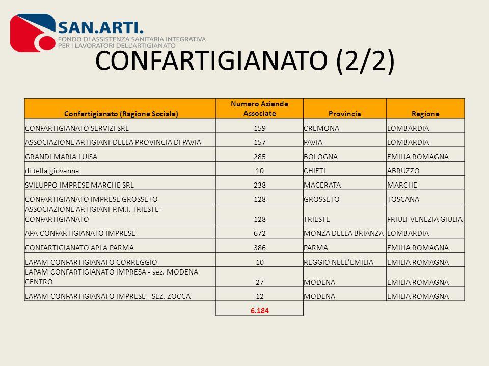 CONFARTIGIANATO (2/2) Confartigianato (Ragione Sociale) Numero Aziende AssociateProvinciaRegione CONFARTIGIANATO SERVIZI SRL159CREMONALOMBARDIA ASSOCI