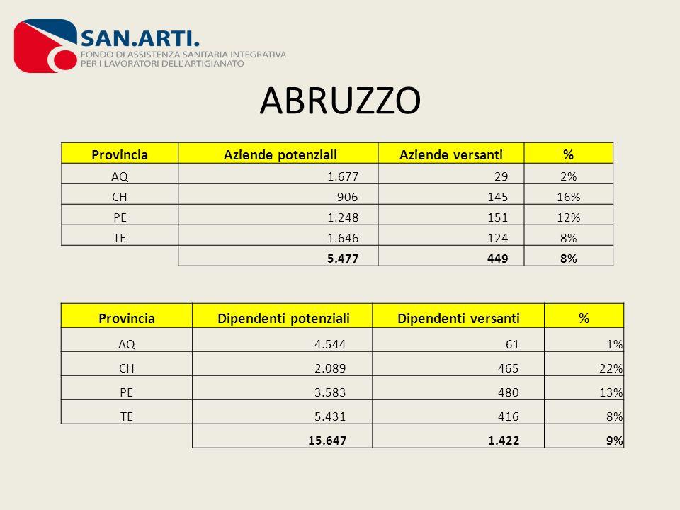 ABRUZZO Provincia Aziende potenzialiAziende versanti% AQ 1.677 292% CH 906 14516% PE 1.248 15112% TE 1.646 1248% 5.477 4498% Provincia Dipendenti pote