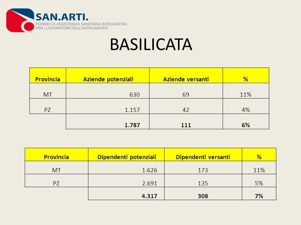 BASILICATA Provincia Aziende potenzialiAziende versanti% MT 6306911% PZ 1.157424% 1.7871116% Provincia Dipendenti potenzialiDipendenti versanti% MT 1.