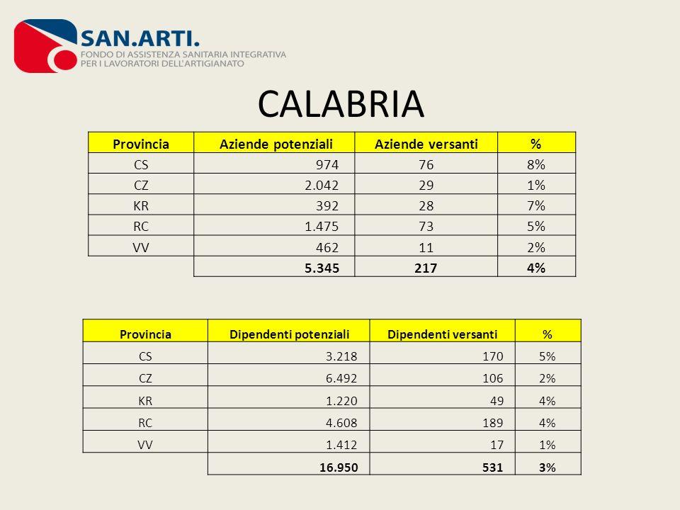 CALABRIA Provincia Aziende potenzialiAziende versanti% CS 974768% CZ 2.042291% KR 392287% RC 1.475735% VV 462112% 5.3452174% Provincia Dipendenti pote