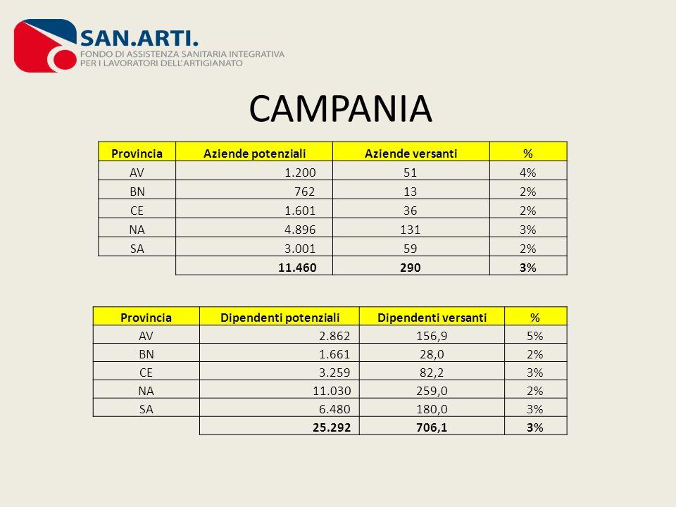 CAMPANIA Provincia Aziende potenzialiAziende versanti% AV 1.200514% BN 762132% CE 1.601362% NA 4.8961313% SA 3.001592% 11.4602903% Provincia Dipendent