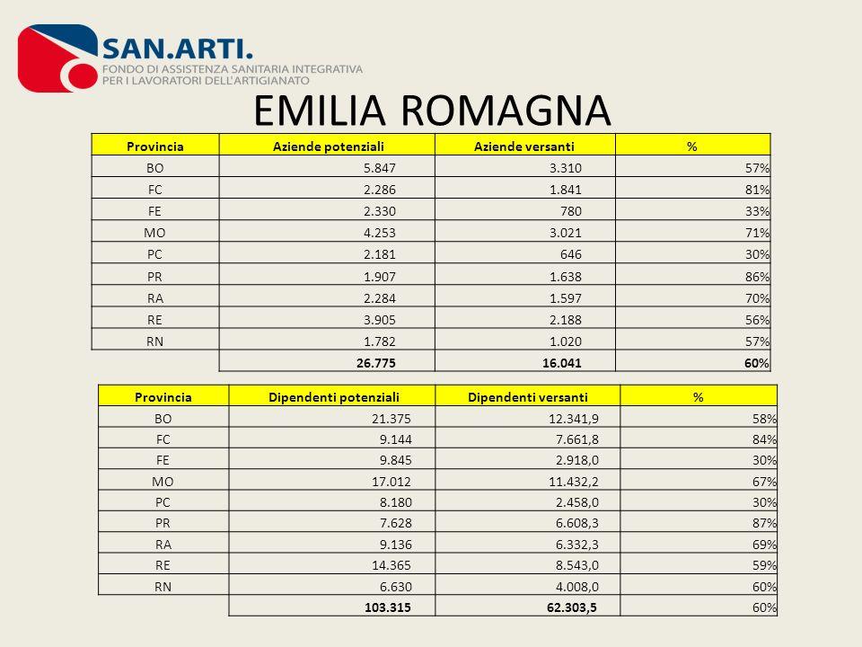 EMILIA ROMAGNA Provincia Aziende potenzialiAziende versanti% BO 5.847 3.31057% FC 2.286 1.84181% FE 2.330 78033% MO 4.253 3.02171% PC 2.181 64630% PR