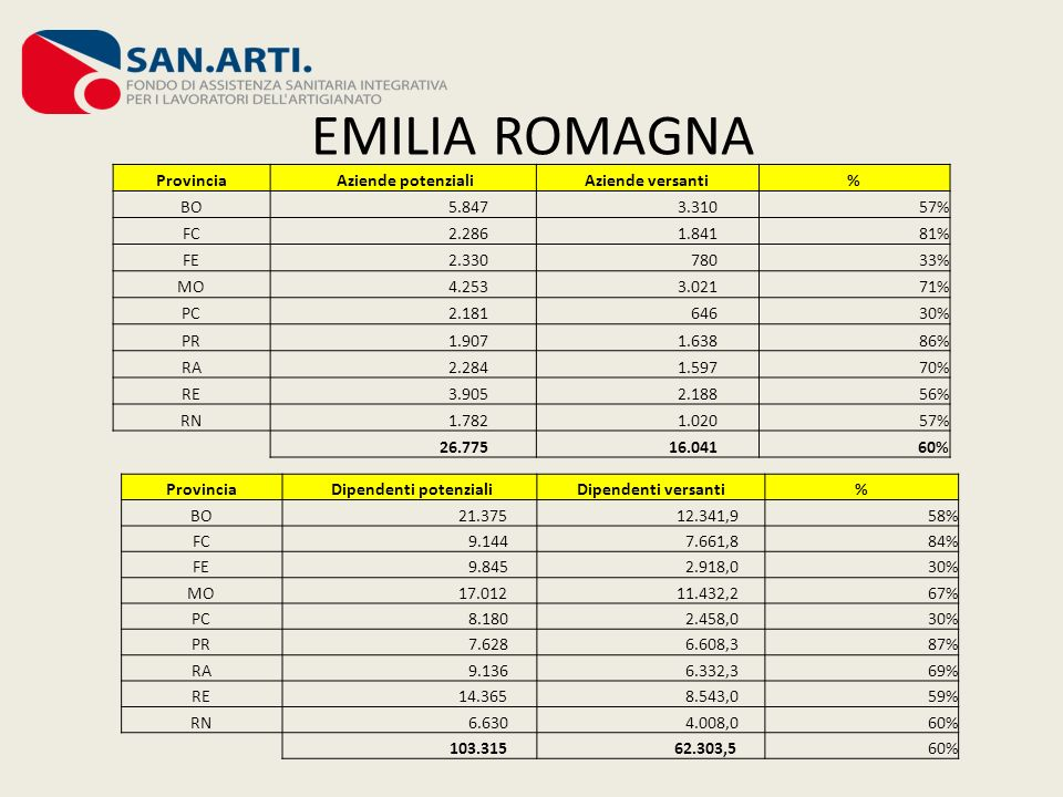 SICILIA Provincia Aziende potenzialiAziende versanti% AG 1.066 414% CL 754 142% CT 3.053 1435% EN 592 376% ME 2.285 301% PA 3.003 2197% RG 1.345 353% SR 1.182 1109% TP 1.651 916% 14.931 7205% Provincia Dipendenti potenzialiDipendenti versanti% AG 3.363993% CL 2.380 251% CT 11.688 3573% EN 2.049 975% ME 10.606 941% PA 11.081 5715% RG 6.176 962% SR 4.096 2486% TP 5.576 184,83% 57.015 1.771,13%