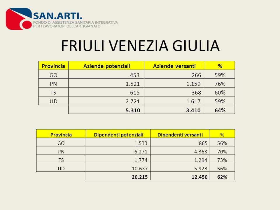 FRIULI VENEZIA GIULIA Provincia Aziende potenzialiAziende versanti% GO 453 26659% PN 1.521 1.15976% TS 615 36860% UD 2.721 1.61759% 5.310 3.41064% Pro