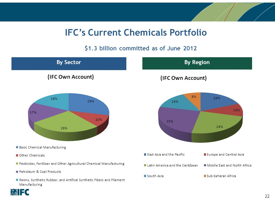 By Region By Sector IFCs Current Chemicals Portfolio $1.3 billion committed as of June 2012 22