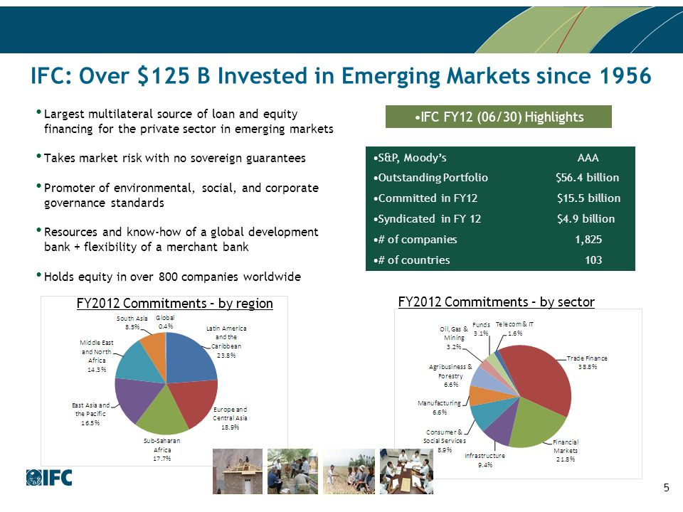 IFC: Over $125 B Invested in Emerging Markets since 1956 S&P, Moodys AAAS&P, Moodys AAA Outstanding Portfolio $56.4 billionOutstanding Portfolio $56.4 billion Committed in FY12 $15.5 billionCommitted in FY12 $15.5 billion Syndicated in FY 12 $4.9 billionSyndicated in FY 12 $4.9 billion # of companies 1,825# of companies 1,825 # of countries 103# of countries 103 IFC FY12 (06/30) Highlights 5 FY2012 Commitments – by region FY2012 Commitments – by sector Largest multilateral source of loan and equity financing for the private sector in emerging markets Takes market risk with no sovereign guarantees Promoter of environmental, social, and corporate governance standards Resources and know-how of a global development bank + flexibility of a merchant bank Holds equity in over 800 companies worldwide