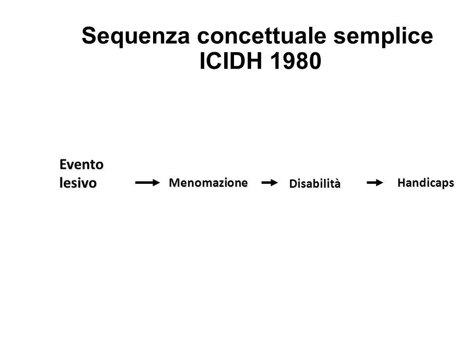 Sequenza concettuale semplice ICIDH 1980 Menomazione Menomazione Evento lesivo Disabilità Disabilità Handicaps